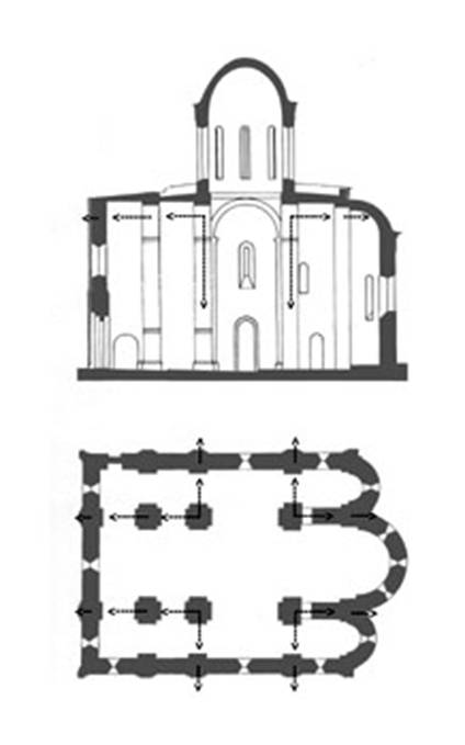 "The scheme of redistribution of the load from the drum to support and walls in the hypothetical transformation four-column cross-domed temple in the six pillars. It is seen that two additional supports are significant ""tipping"" the load in the horizontal plane, and the wall behind them (much more reliable design element) almost unloaded. A similar redistribution of loads is increasing the number of aisles and at the further increase in the number of pylons in the Central nave."