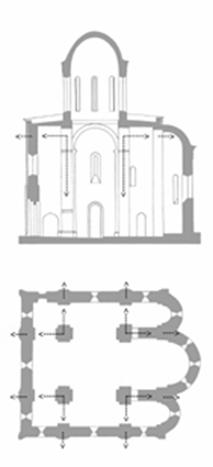 The scheme of distribution of loading on the drum at the pillars and walls in the four pillars of the plan of the Cathedral.